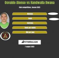 Osvaldo Alonso vs Handwalla Bwana h2h player stats