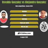 Osvaldo Gonzalez vs Alejandro Gonzalez h2h player stats