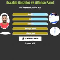 Osvaldo Gonzalez vs Alfonso Parot h2h player stats