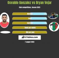 Osvaldo Gonzalez vs Bryan Vejar h2h player stats