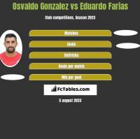 Osvaldo Gonzalez vs Eduardo Farias h2h player stats