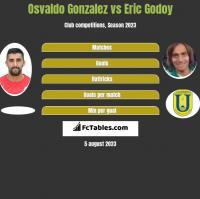 Osvaldo Gonzalez vs Eric Godoy h2h player stats