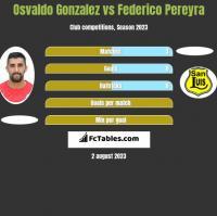 Osvaldo Gonzalez vs Federico Pereyra h2h player stats