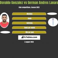 Osvaldo Gonzalez vs German Andres Lanaro h2h player stats