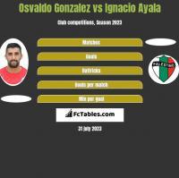 Osvaldo Gonzalez vs Ignacio Ayala h2h player stats