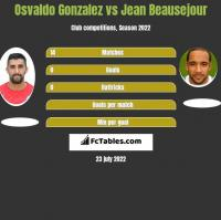 Osvaldo Gonzalez vs Jean Beausejour h2h player stats