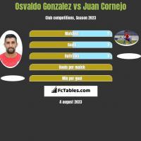 Osvaldo Gonzalez vs Juan Cornejo h2h player stats