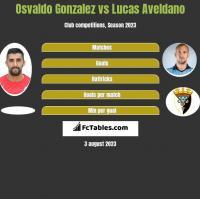 Osvaldo Gonzalez vs Lucas Aveldano h2h player stats