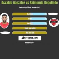 Osvaldo Gonzalez vs Raimundo Rebolledo h2h player stats