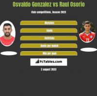 Osvaldo Gonzalez vs Raul Osorio h2h player stats