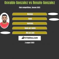 Osvaldo Gonzalez vs Renato Gonzalez h2h player stats