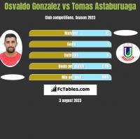 Osvaldo Gonzalez vs Tomas Astaburuaga h2h player stats
