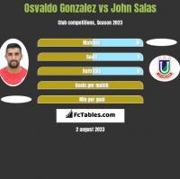 Osvaldo Gonzalez vs John Salas h2h player stats
