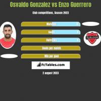 Osvaldo Gonzalez vs Enzo Guerrero h2h player stats