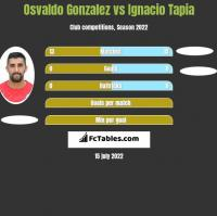 Osvaldo Gonzalez vs Ignacio Tapia h2h player stats