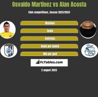 Osvaldo Martinez vs Alan Acosta h2h player stats