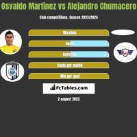 Osvaldo Martinez vs Alejandro Chumacero h2h player stats