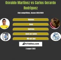 Osvaldo Martinez vs Carlos Gerardo Rodriguez h2h player stats