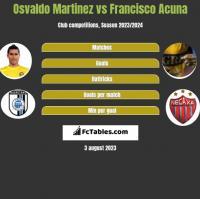 Osvaldo Martinez vs Francisco Acuna h2h player stats