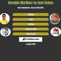 Osvaldo Martinez vs Ivan Ochoa h2h player stats