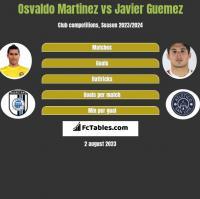 Osvaldo Martinez vs Javier Guemez h2h player stats