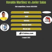 Osvaldo Martinez vs Javier Salas h2h player stats