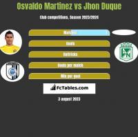 Osvaldo Martinez vs Jhon Duque h2h player stats