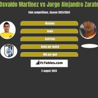 Osvaldo Martinez vs Jorge Alejandro Zarate h2h player stats