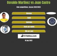 Osvaldo Martinez vs Juan Castro h2h player stats