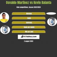 Osvaldo Martinez vs Kevin Balanta h2h player stats