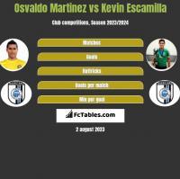 Osvaldo Martinez vs Kevin Escamilla h2h player stats