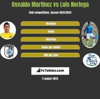 Osvaldo Martinez vs Luis Noriega h2h player stats