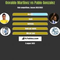 Osvaldo Martinez vs Pablo Gonzalez h2h player stats