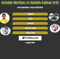 Osvaldo Martinez vs Rodolfo Salinas Ortiz h2h player stats