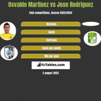 Osvaldo Martinez vs Jose Rodriguez h2h player stats