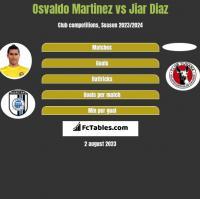 Osvaldo Martinez vs Jiar Diaz h2h player stats