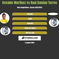 Osvaldo Martinez vs Raul Damian Torres h2h player stats