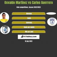 Osvaldo Martinez vs Carlos Guerrero h2h player stats