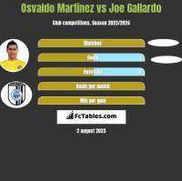 Osvaldo Martinez vs Joe Gallardo h2h player stats