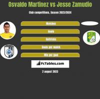 Osvaldo Martinez vs Jesse Zamudio h2h player stats