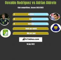 Osvaldo Rodriguez vs Adrian Aldrete h2h player stats