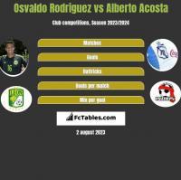 Osvaldo Rodriguez vs Alberto Acosta h2h player stats