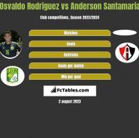 Osvaldo Rodriguez vs Anderson Santamaria h2h player stats