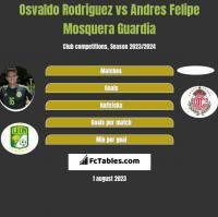 Osvaldo Rodriguez vs Andres Felipe Mosquera Guardia h2h player stats
