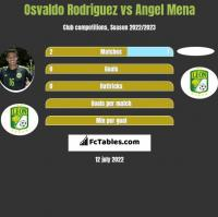 Osvaldo Rodriguez vs Angel Mena h2h player stats