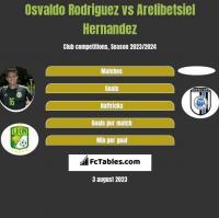 Osvaldo Rodriguez vs Arelibetsiel Hernandez h2h player stats