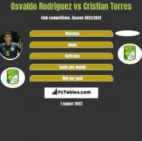 Osvaldo Rodriguez vs Cristian Torres h2h player stats