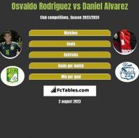 Osvaldo Rodriguez vs Daniel Alvarez h2h player stats