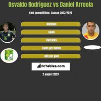Osvaldo Rodriguez vs Daniel Arreola h2h player stats