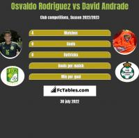 Osvaldo Rodriguez vs David Andrade h2h player stats